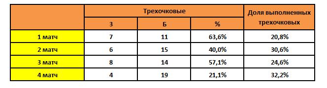 «Зенит» довел серию с «Барселоной» до пятого матча. На протяжении трех четвертей фаворитам не давали атаковать