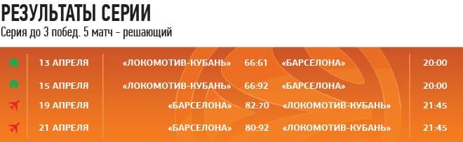 LOKOREPLAY. «Локомотив-Кубань» – «Барселона». 1/4 финал Евролиги, 5 матч. Ретропревью