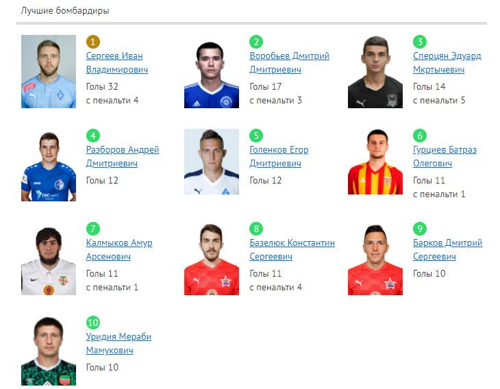 «Торпедо» не забило два пенальти, но вернулось на четвёртое место, «НиНо» стал вторым. Итоги 34-го тура ФНЛ