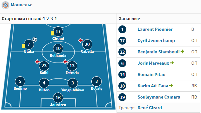 Монпелье 2011/12. Команда, которая остановила ПСЖ в их первый звёздный сезон
