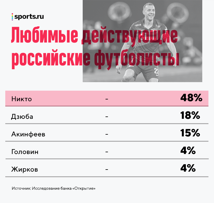 Цифра дня: у 48% россиян нет любимого действующего российского футболиста. А у вас?