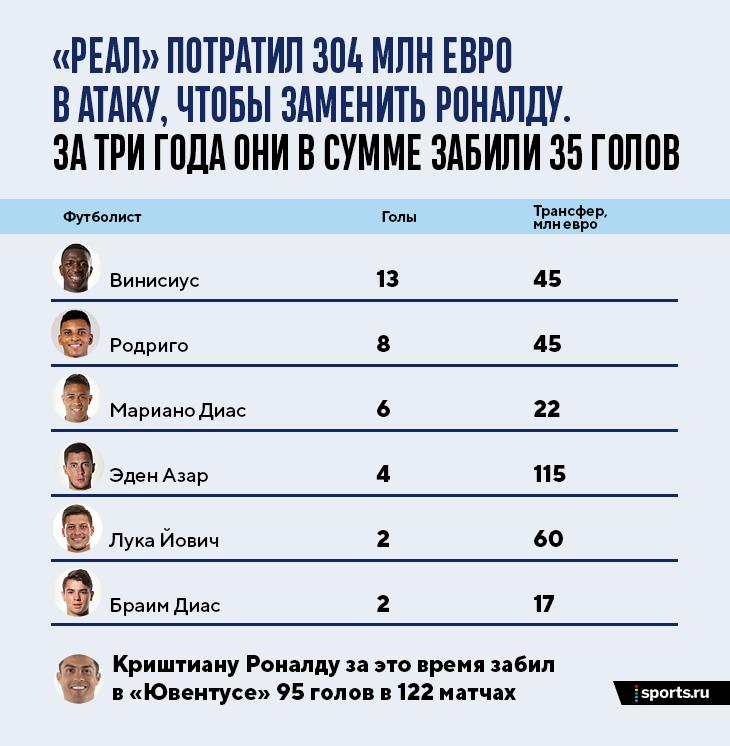 «Реал» потратил 300 млн на замену Роналду. Шесть игроков в сумме забили 35 голов, тогда как Криш настрелял уже 95 в «Юве»