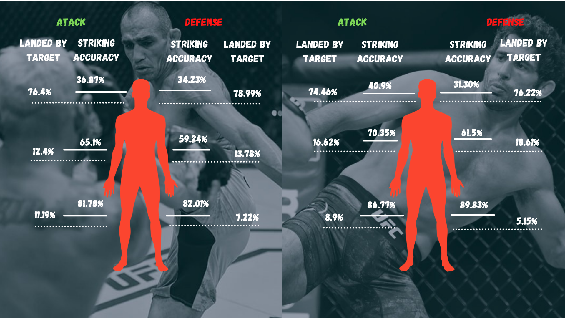 Три поражения подряд у Тони Фергюсона? Статистический анализ Фергюсон vs Дариуш (UFC 262)
