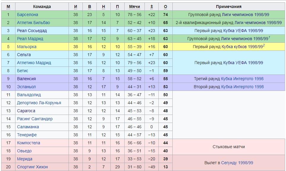 В 1998-м Мостовой в одиночку победил «Реал»: забил после сольного прохода и замучил чемпиона мира дальними ударами