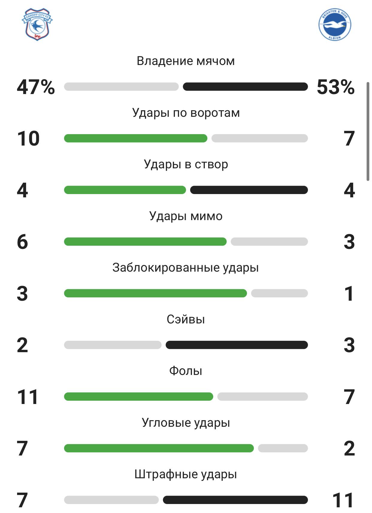 Итоги матча с «Кардиффом»: ассист Мвепу, гол Модера и талатливый Зекири