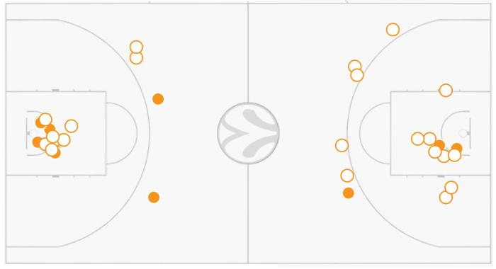 «Зениту» не хватило одного броска для второй победы над «Барселоной»