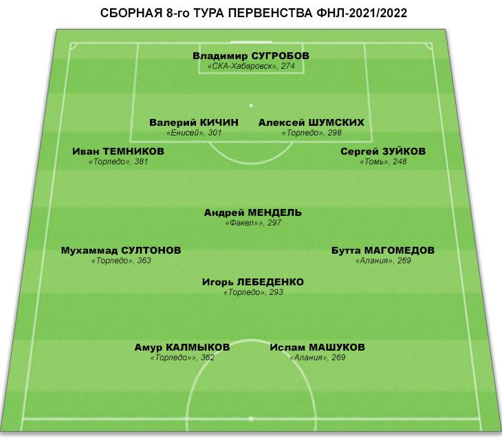 Символическая сборная 8-го тура ФНЛ. Пять игроков из «Торпедо», двое – из «Алании»