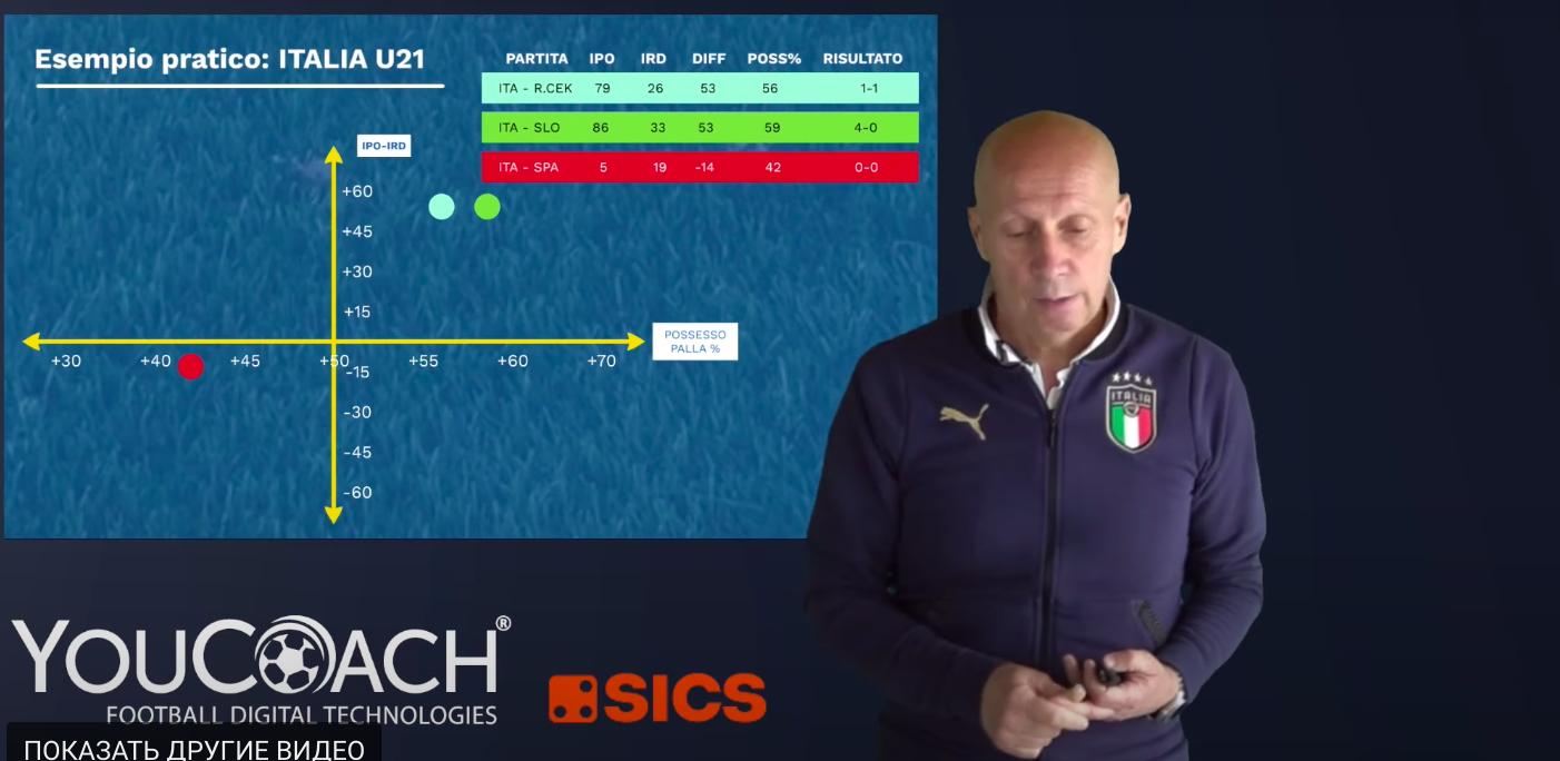 Италия провалила ЧМ-2010 и отстала от времени. Революция Маурицио Вишиди закинула ее обратно в современность