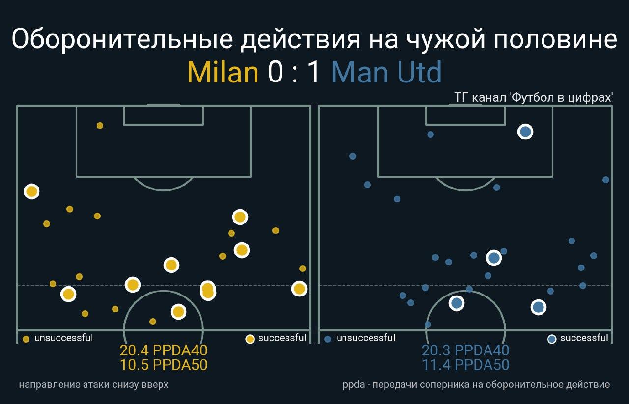 Милан — МЮ 📝 7 заметок по матчу от RedBand