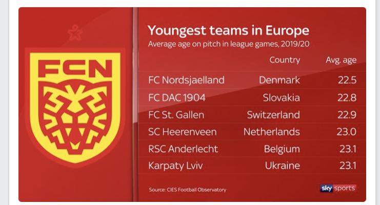 «Норшеланн» - самый молодой клуб Европы