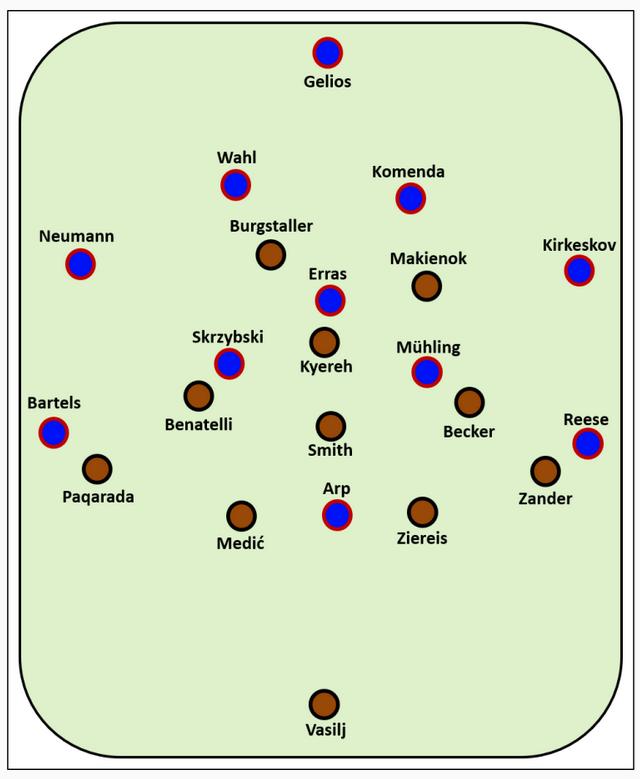 3-0 над Килем