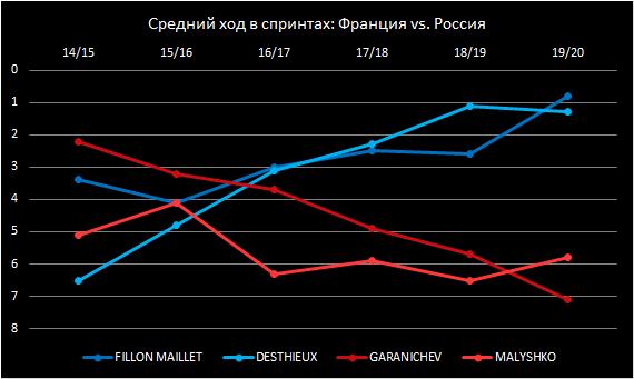 Французы даже без Фуркада — мощь в биатлоне. Наш блогер доказывает графиками и сравнивает с Россией