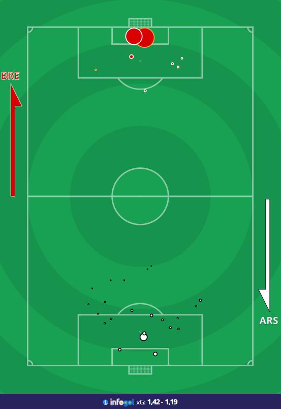 Почему Арсенал проиграл Брентфорду / Разбор матча 1-го тура АПЛ