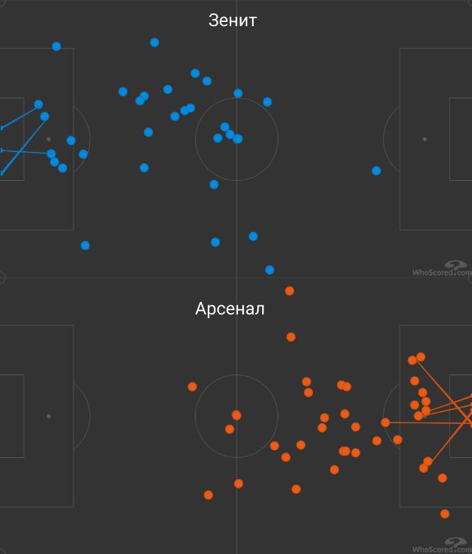 Разбираем блеск Кордобы: лучший по гол+пас в РПЛ, сметает защитников и тащит «Краснодар» в топ-матчах
