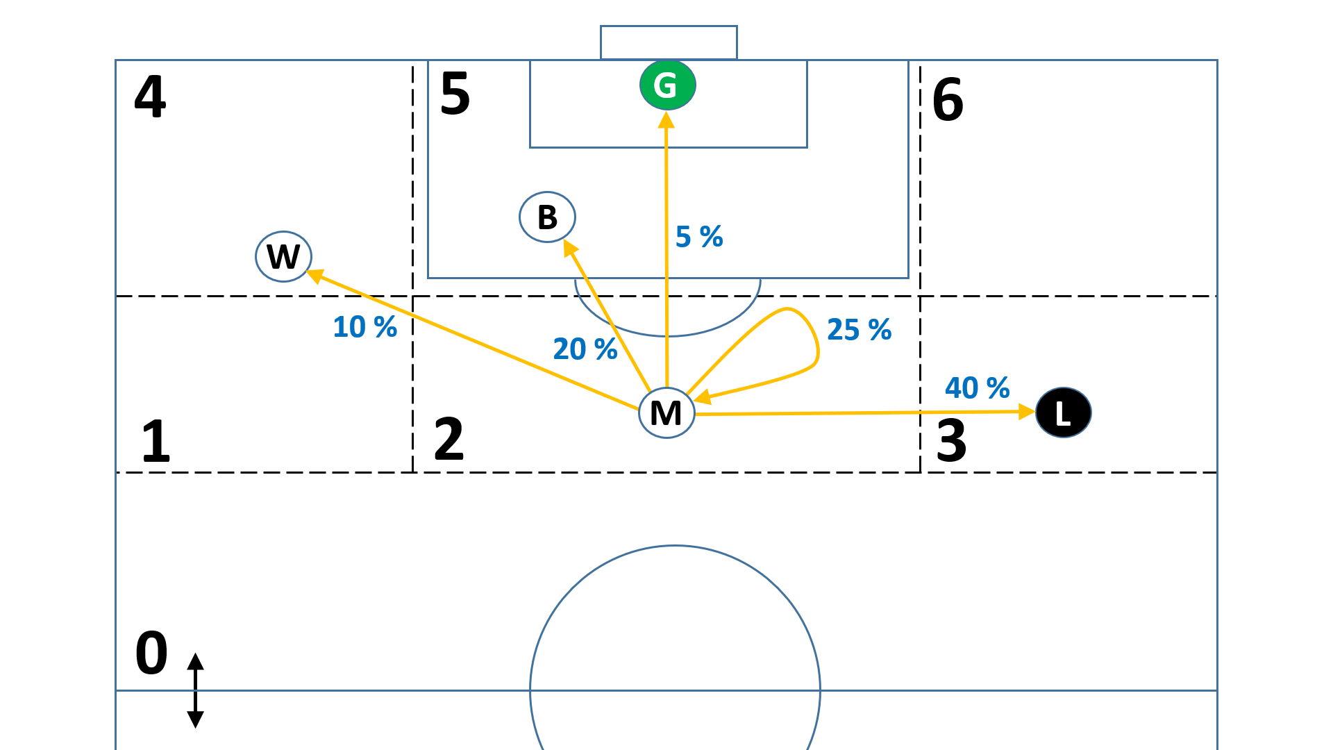 Цепи Маркова – еще один способ оценки эффективности действий футболистов на поле. Фундамент метрик xT и Сontribution