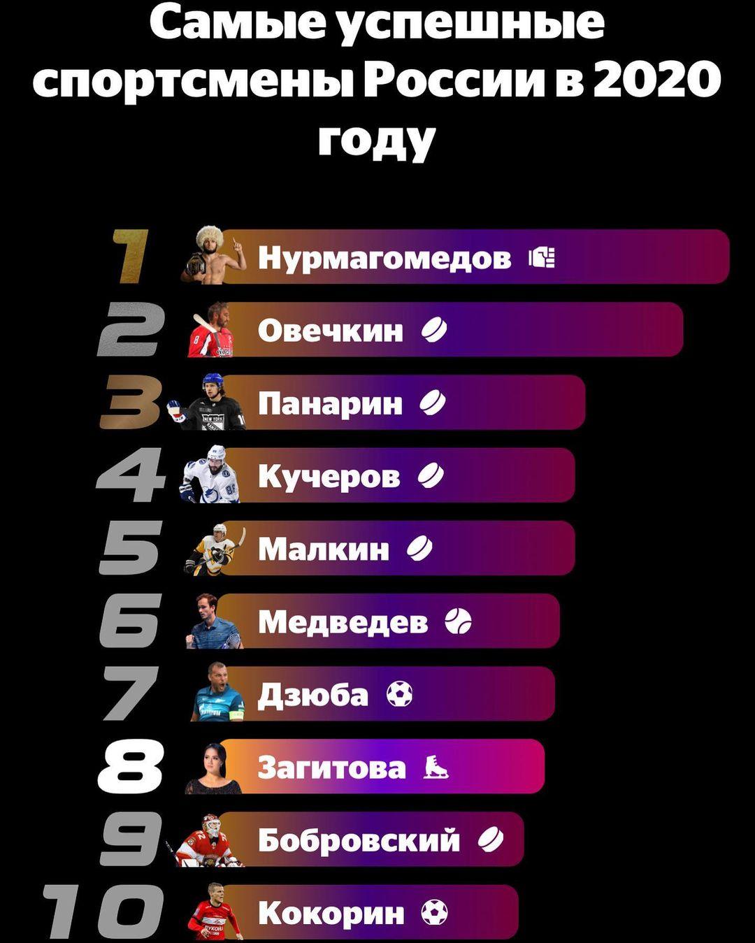 Алина Загитова-опять лучшая!