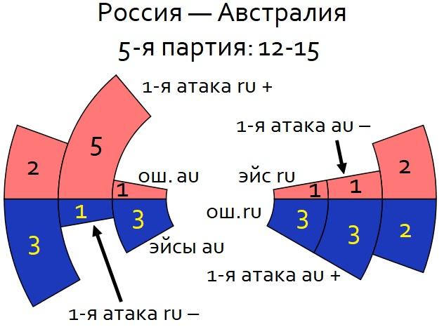 КМ-2019, матч № 3: Россия — Австралия 2-3. Циферки