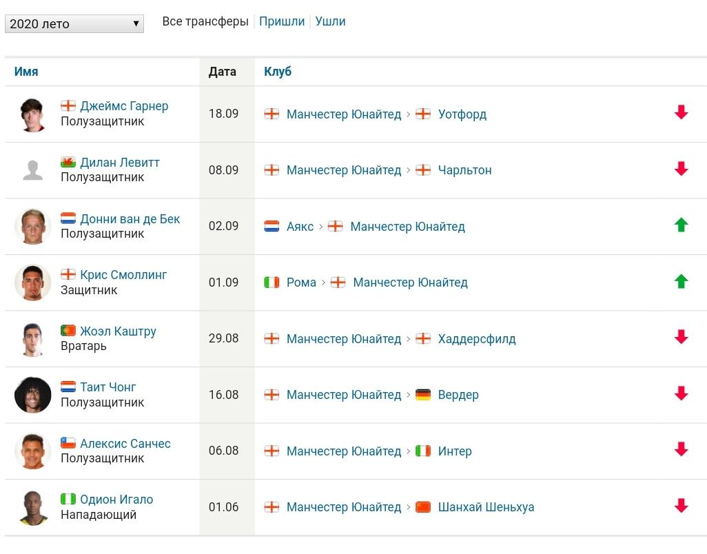 Нужен ли Сульшер в Манчестер Юнайтед? Фанаты против болельщиков