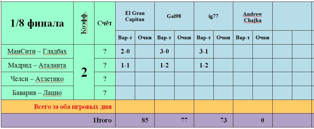 Лига Чемпионов - 2020/21. 1/8 финала, первые развязки