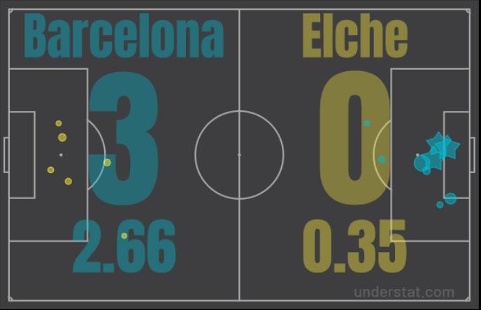 Ну, хоть где-то «Барселона» выиграла «Эльче». Разбор матча