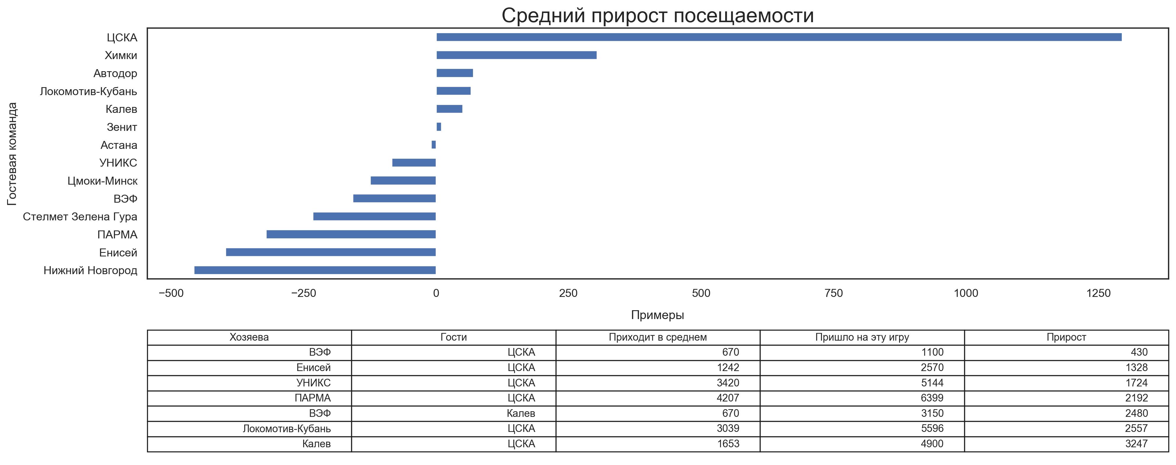 В НБА больше ходят на гостевые матчи «Лейкерс», в лиге ВТБ – на ЦСКА. Изучаем «гостевую посещаемость»