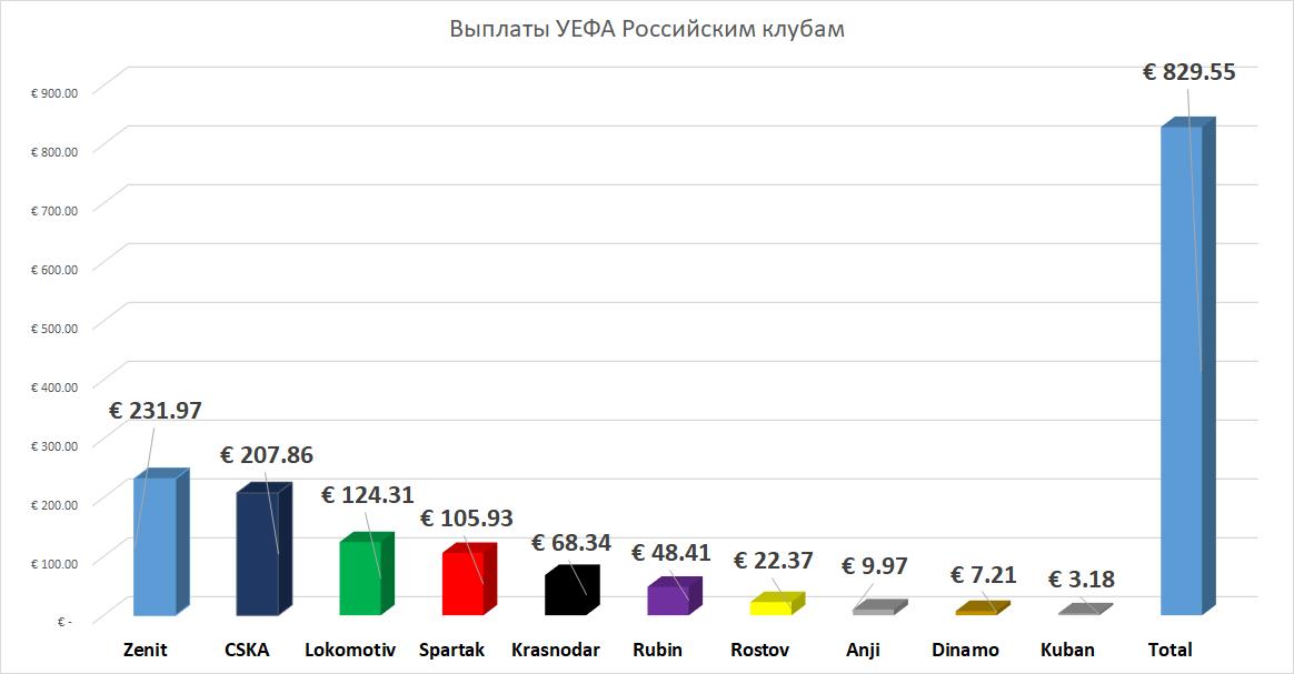 Заработок российских клубов в еврокубках