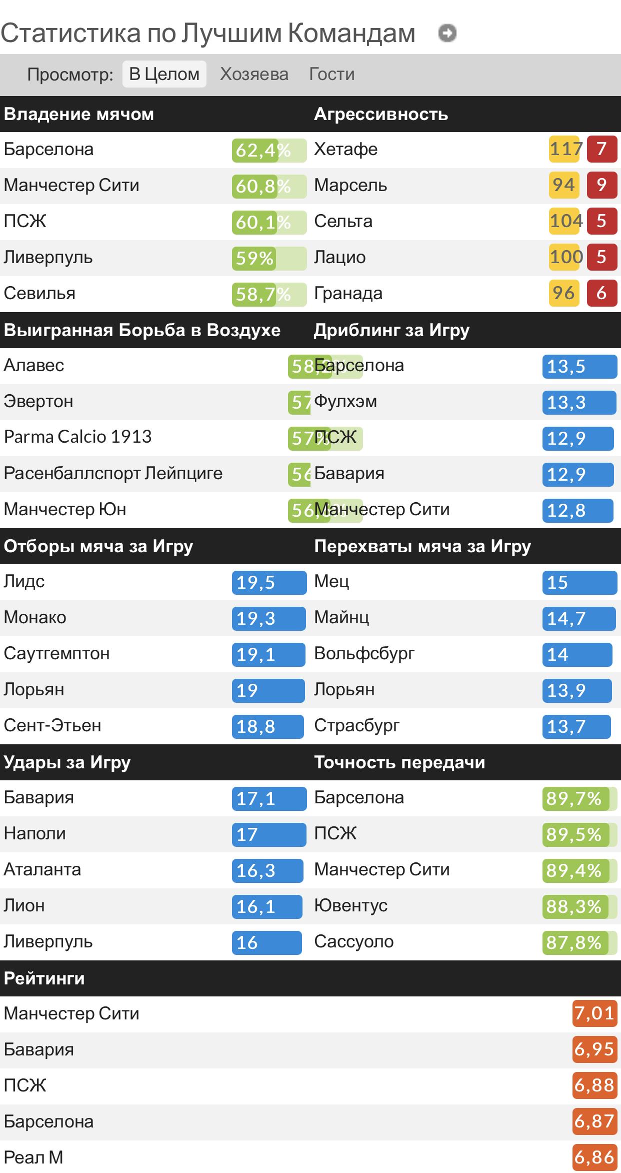 Итоги футбольного сезона в Европе от блога football weekdays: Месси, Тухель, Ланс, Поттер, Гвардиола и все-все-все!