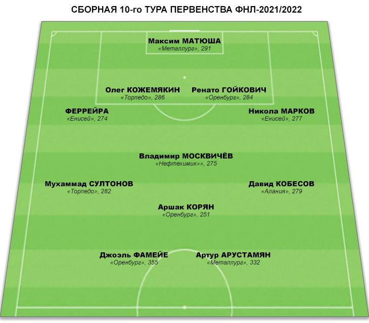 Сборная 10-го тура ФНЛ. Трое игроков из «Оренбурга», есть представители «Торпедо», «Енисея» и даже «Металлурга»