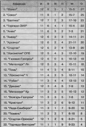 Правило 6 секунд, удар по ребрам судье, уход с поля. 22 года самому скандальному матчу российского первого дивизиона!