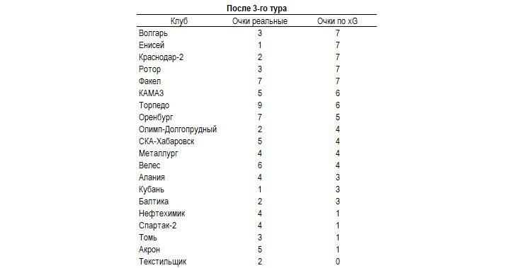 Везёт «Торпедо», «Акрону» и «Нефтехимику», не добирают очки «Волгарь», «Енисей» и «Ротор». xG-таблица первенства ФНЛ