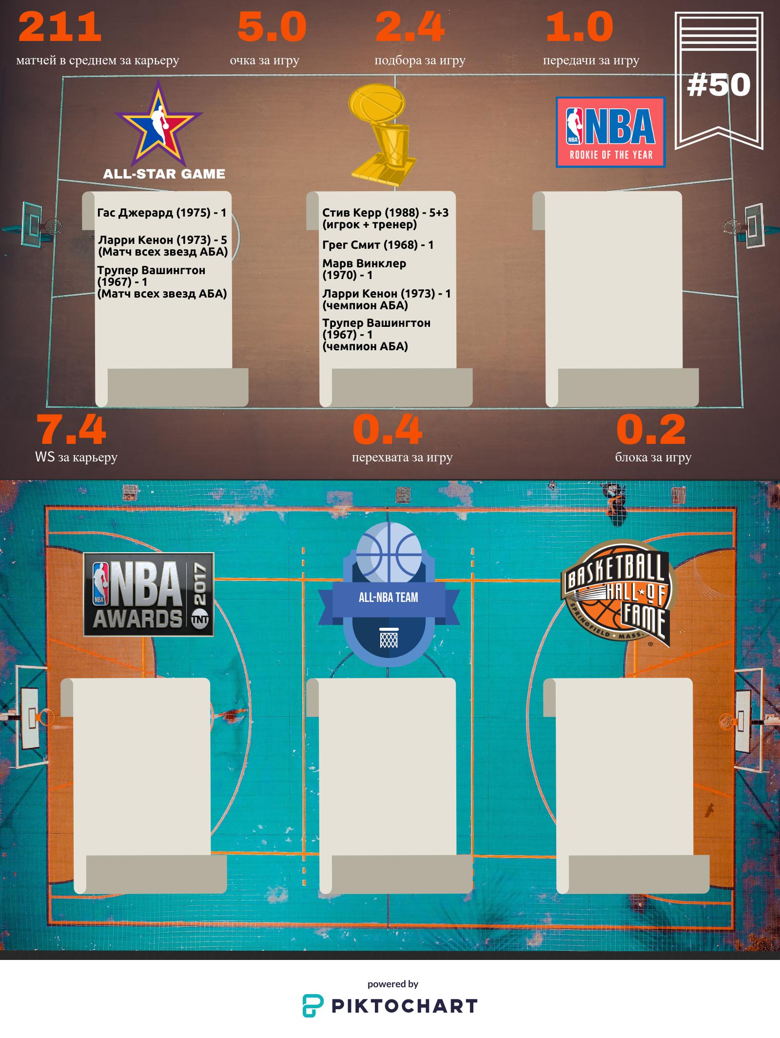 По страницам драфта НБА. 50-й пик