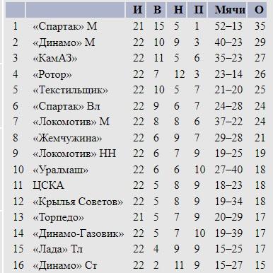 Кулаки для судьи, ОМОН на поле, красная за мат. В 1994-м состоялся один из самых скандальных матчей чемпионата России