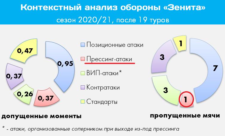 «Зенит» уверенно разделался со «Спартаком» и «Динамо». Могли ли Шварц и Тедеско спастись прессингом?