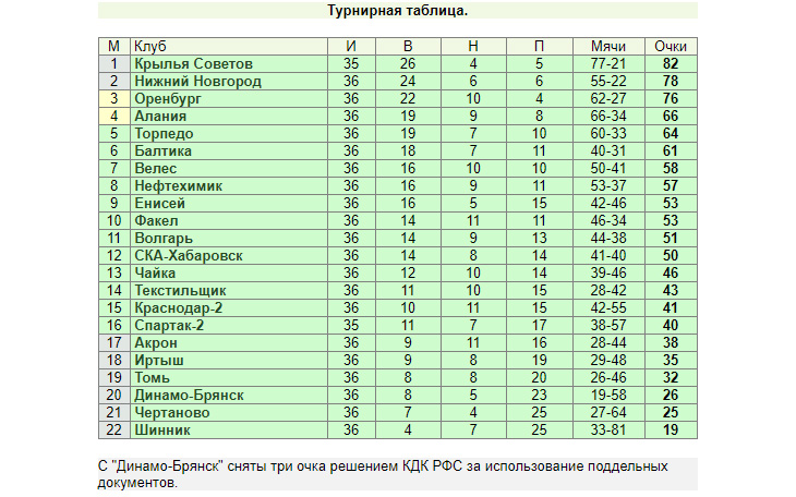 «Торпедо» пропустило вперёд «Аланию», «НиНо» и «Оренбург» идут нога в ногу, Самару не остановить. Итоги 36-го тура ФНЛ