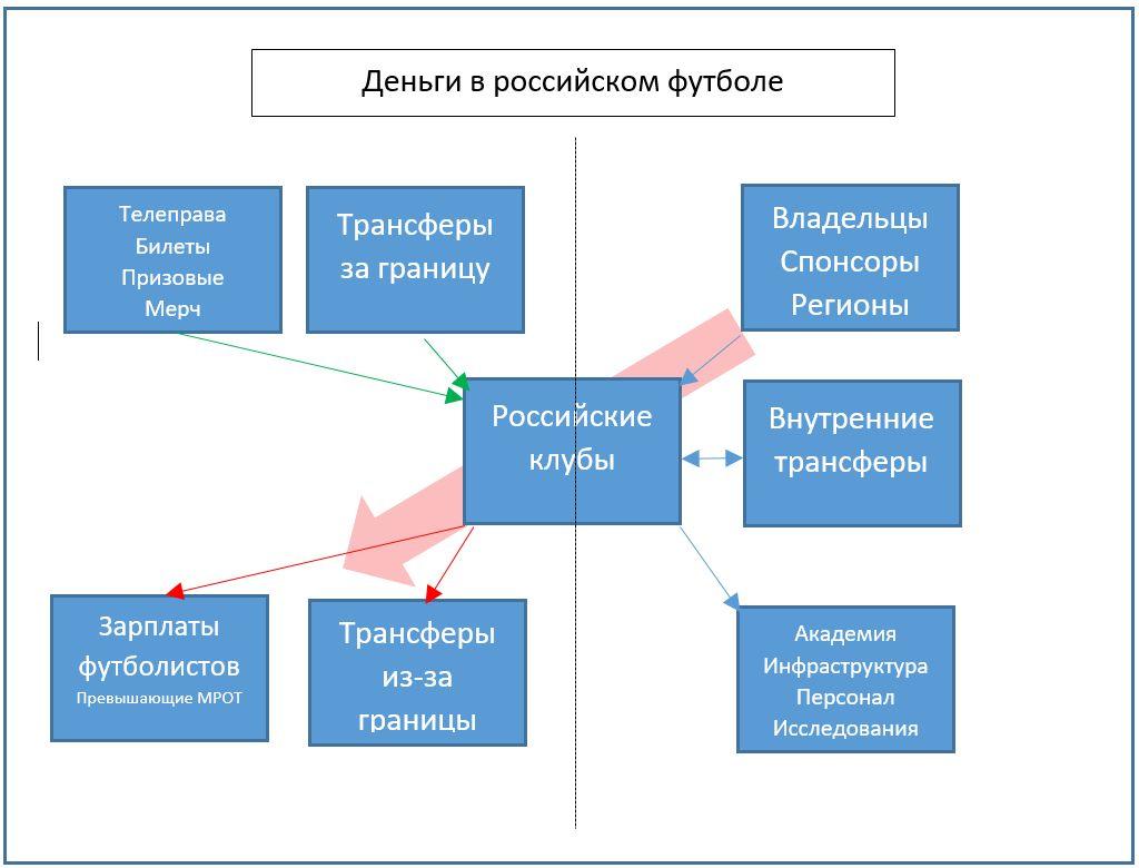 Сборная России по футболу, лимит на легионеров, премьер-лига Россия, Организация РПЛ