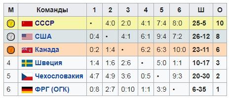 65 лет назад СССР впервые взял хоккейное золото Олимпиады. В решающем матче обыграли Канаду!