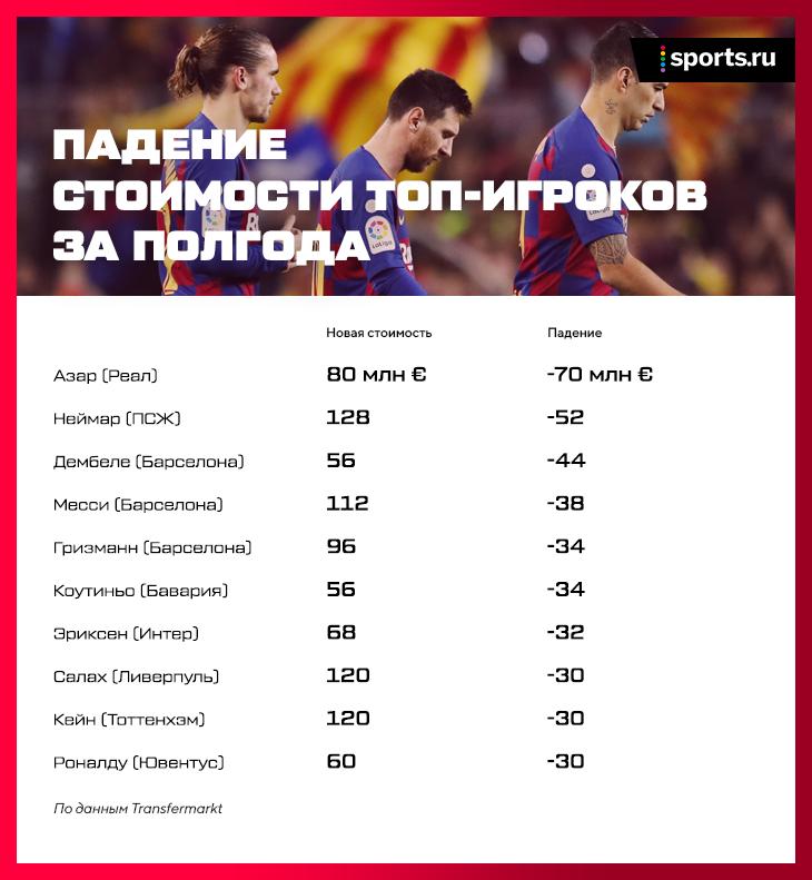 Цены рухнут на треть, вместо покупок – обмены (как в НБА), спрос на игроков из Восточной Европы: будущее трансферного рынка