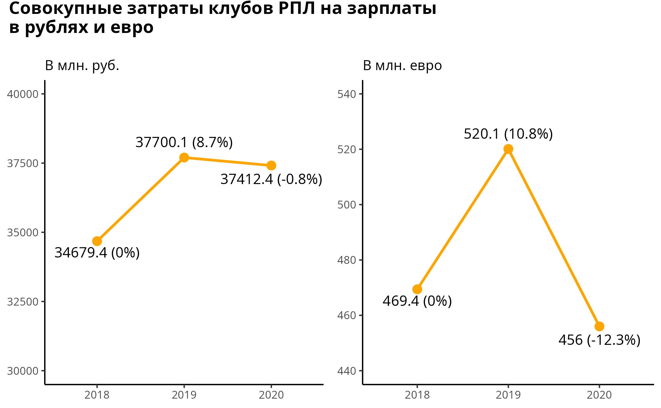 Стало ли в РПЛ меньше денег за последние 3 года?