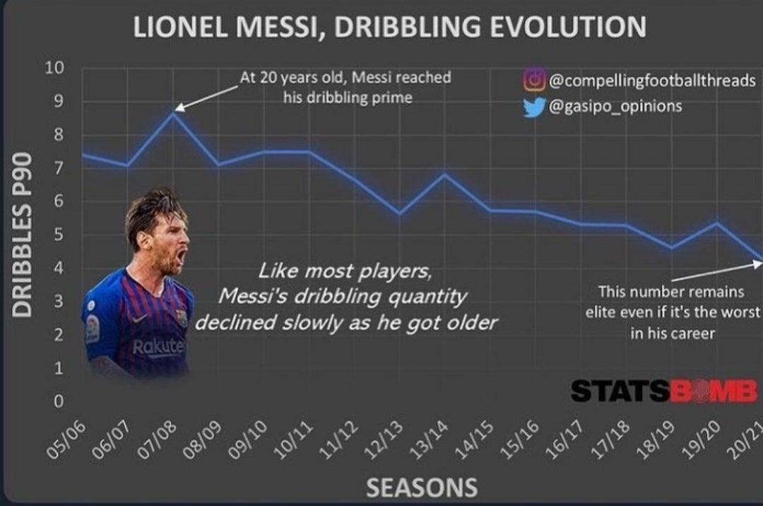 Лео Месси по-прежнему входит в число лучших дриблеров Европы