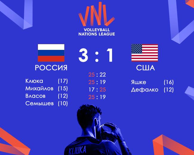 Россия обыграла США в Лиге Наций