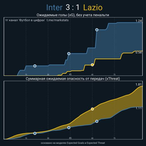 «Интер» воспользовался фирменным оружием «Лацио» и порвал команду Индзаги на транзишнах