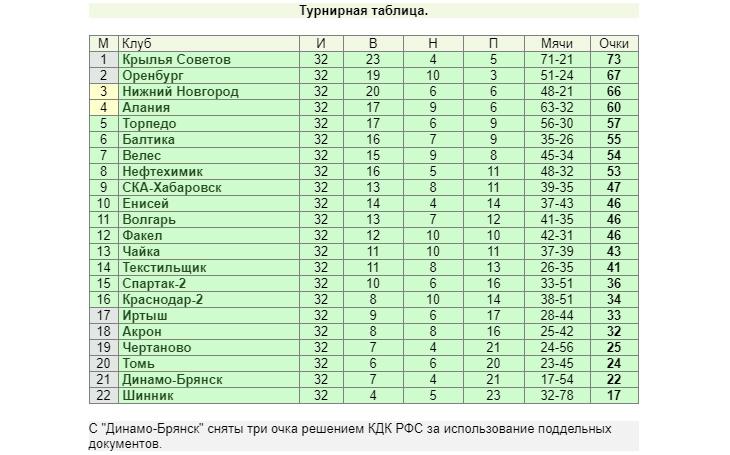 Ждём веселья во Владикавказе, первый выезд Бородюка, вернётся ли «НиНо» в топ-2? Все расклады перед 33-м туром ФНЛ