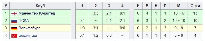 11 лет назад ЦСКА вышел в 1/4 финала ЛЧ. Решающий гол «Севилье» забил новичок команды Слуцкого