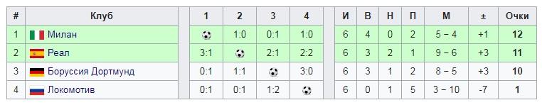 В 2003-м «Милан» выиграл Лигу чемпионов. За три месяца до финала команда Анчелотти мучилась с «Локомотивом»
