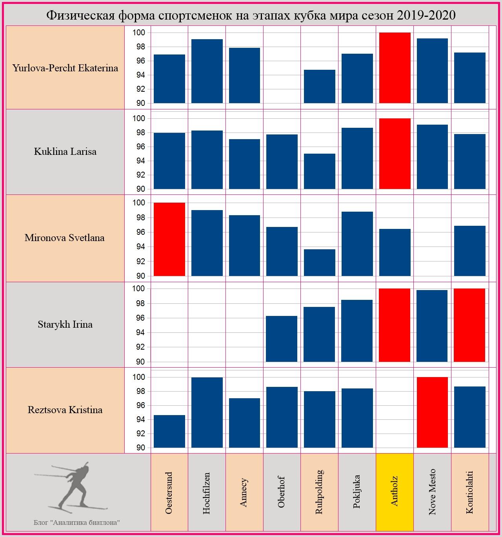 Анализ результатов женской сборной России по биатлону на этапах кубка мира