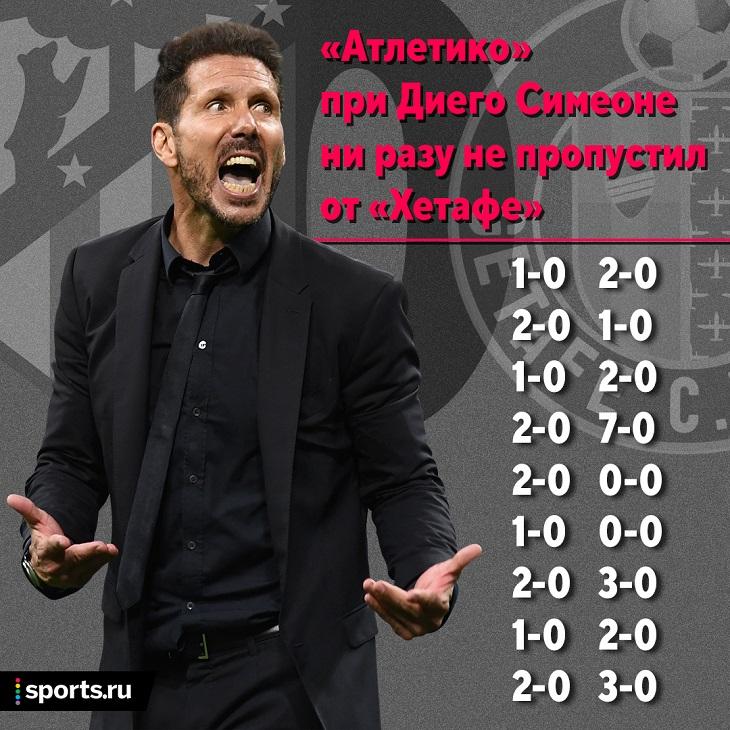Ого, «Атлетико» при Симеоне ни разу не пропустил от «Хетафе»: 9 лет, 18 сухих матчей, 16 побед