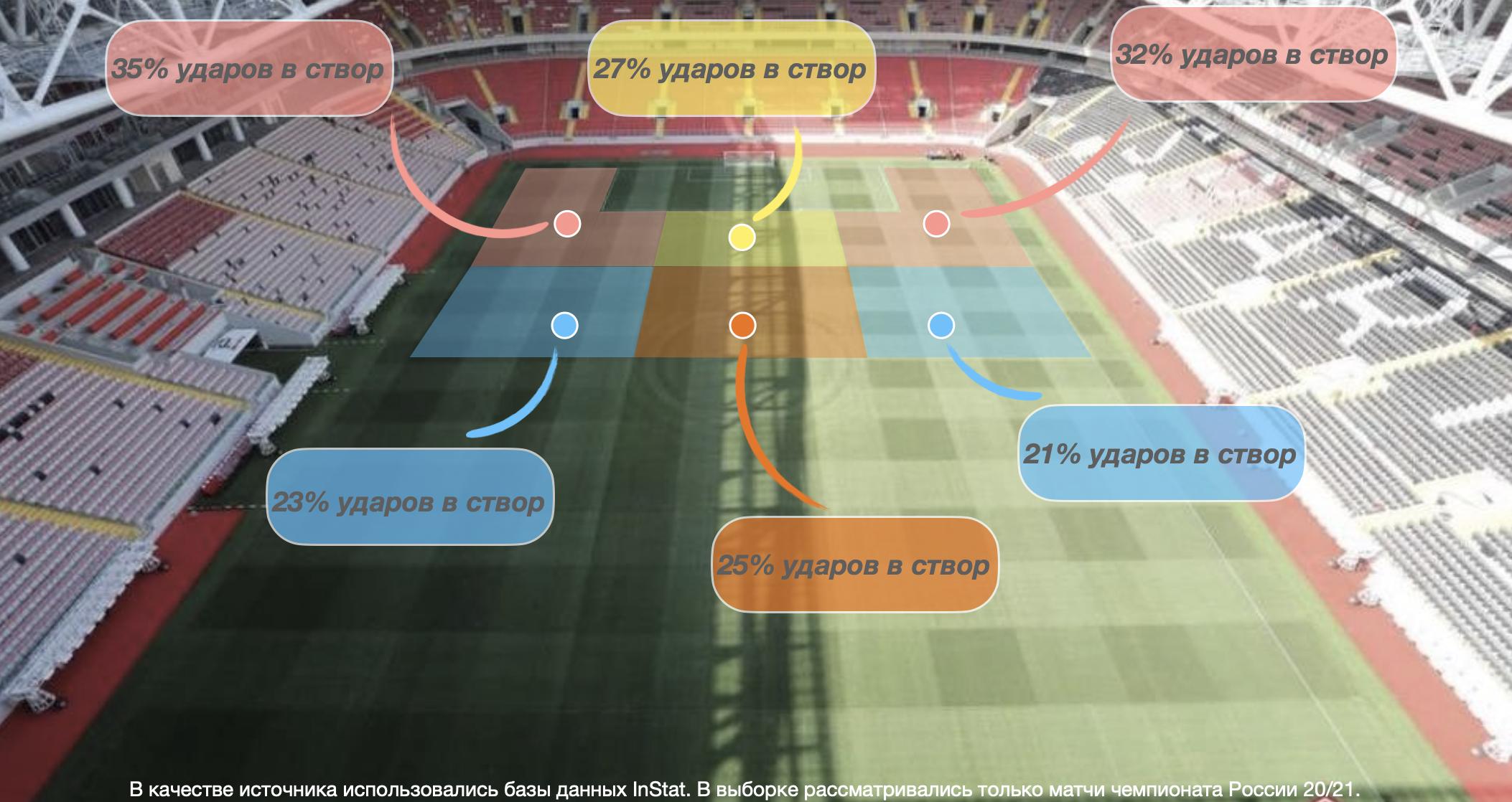 Современный футбол стал слишком рационален для дальних ударов. Трюки из нулевых уже не в моде