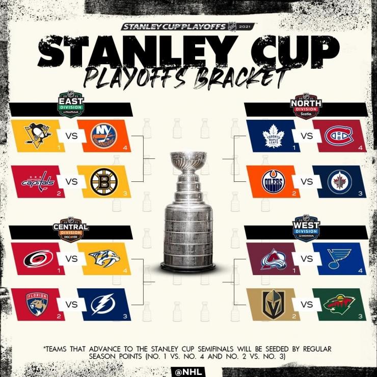 Айлендерс, Колорадо, КХЛ, Торонто, Бостон, Виннипег, Вашингтон, Питтсбург, Монреаль, НХЛ