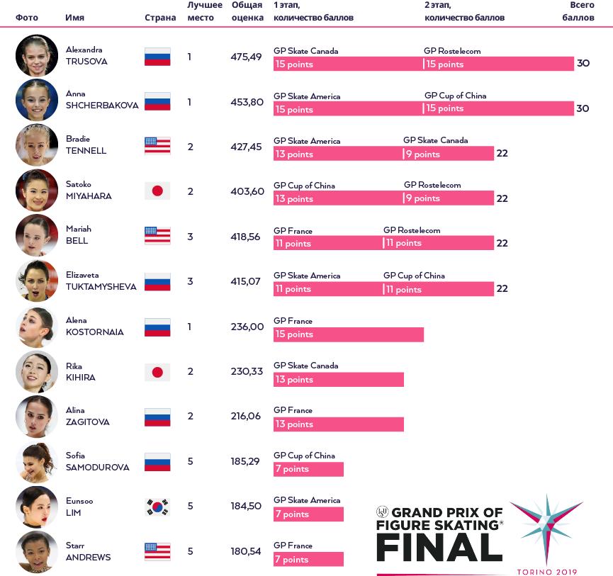 Алена Косторная, Лига Прогнозов, Софья Самодурова, Гран-при, Алина Загитова
