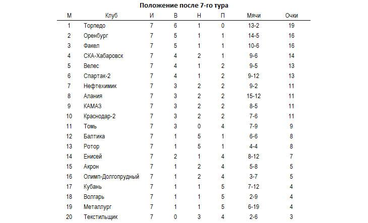 «Торпедо» не проигрывает, «Оренбург» и «Факел» готовы сместить его с первой строчки, «Ротор» отстал. Итоги 7-го тура ФНЛ